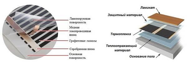 Устройство-инфракрасного-тёплого-пола-10