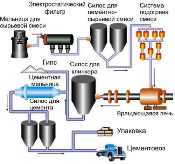 Состав-виды-и-технология-производства-цемента-2